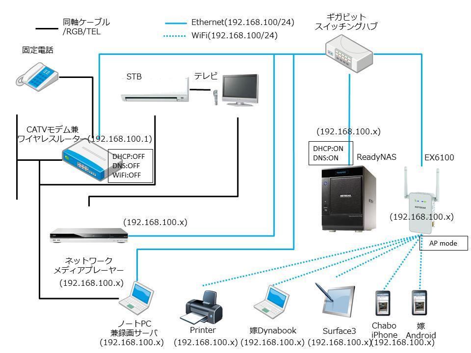 【PC】速度向上のために家庭内LANを再構築する~解説編